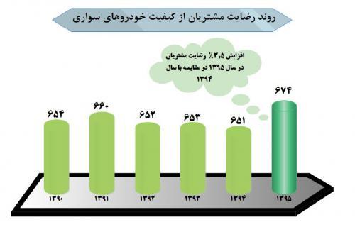 مشتریان ایرانی از کیفیت کدام خودروها رضایت دارند؟ دو محصول رنو در قعر جدول