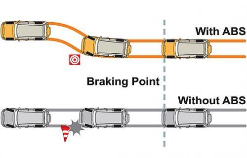 ترمز ABS چه تاثیری بر رانندگی دارد؟