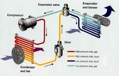 علت وارد شدن آب به اتاق خودرو و زیر پای سرنشین هنگام استفاده از کولر