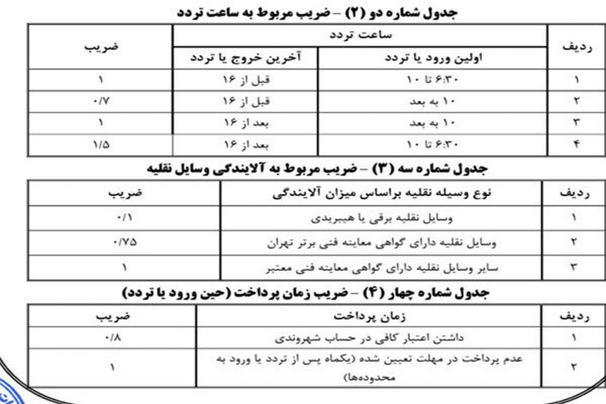هشدار به مالکان 3 میلیون خودروی تهرانی