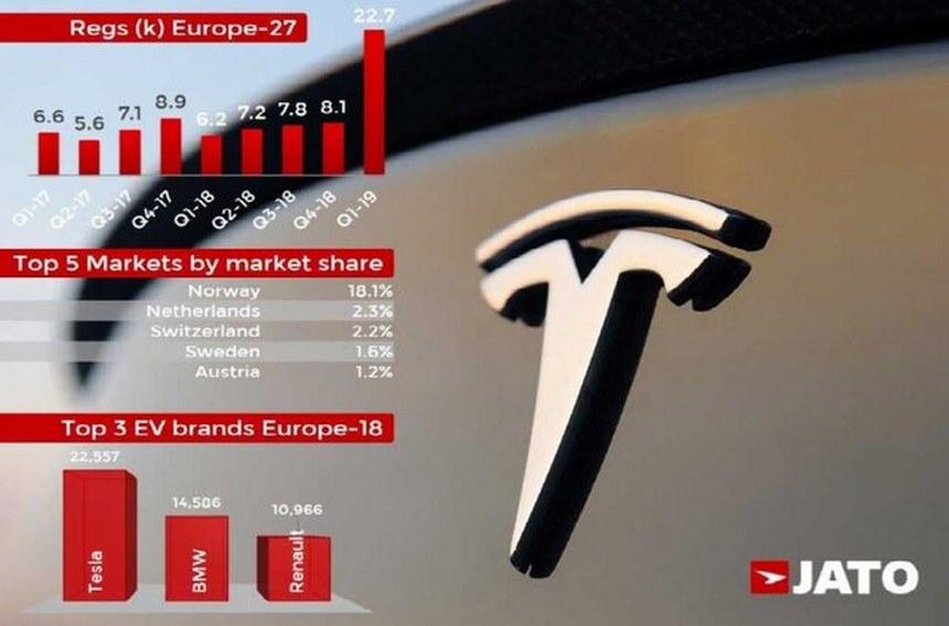 مردم کدام کشورها بیشتر خودروی برقی میخرند؟