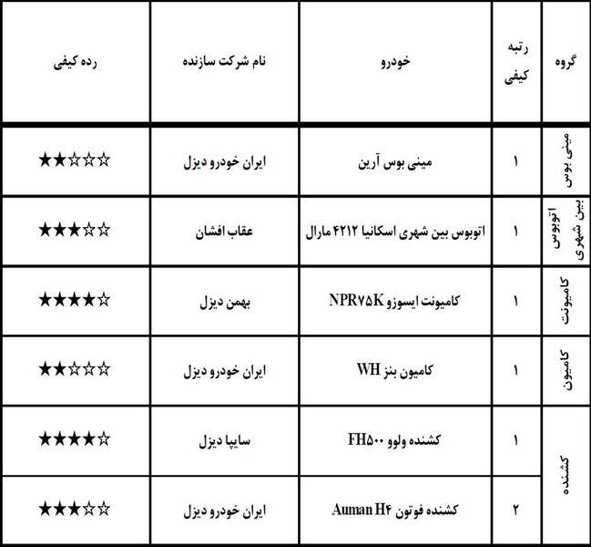 گزارش ارزشیابی کیفی خودرو فروردین ۹۸