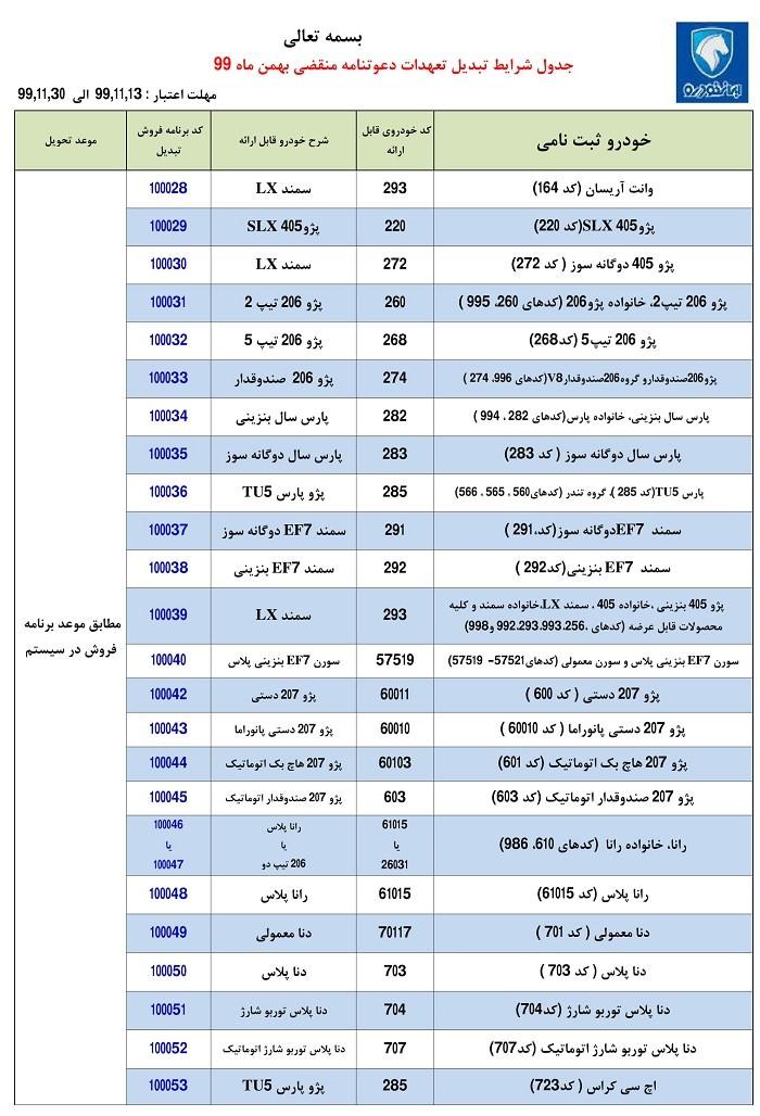 طرح تبدیل حوالههای ایران خودرو به سایر محصولات بهمن 99