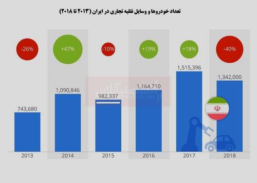 ایران در سال۲۰۱۸، حدود ۴۰ درصد سقوط در صنعت خودروسازی را تجربه کرده است.