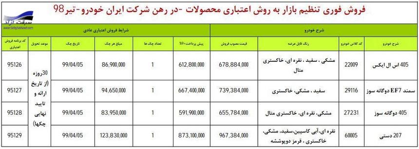 شرایط جدید فروش اعتباری ایران خودرو