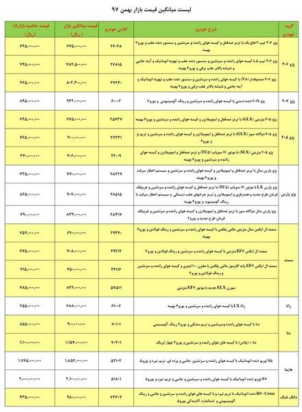 لیست قیمتهای جدید حاشیه بازار محصولات ایران خودرو