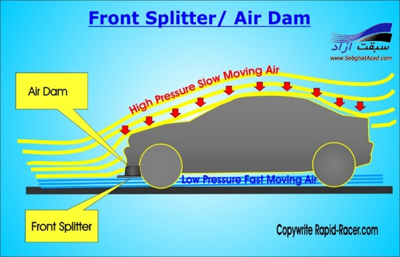 کارکرد دیفیوزر ، اسپویلر و اسپلیتر در خودرو (Diffuser , Spoiler , Splitter)