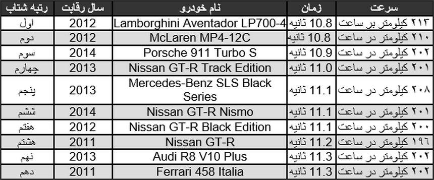 بهترین خودروهای جهان در بزرگترین درگ جهان
