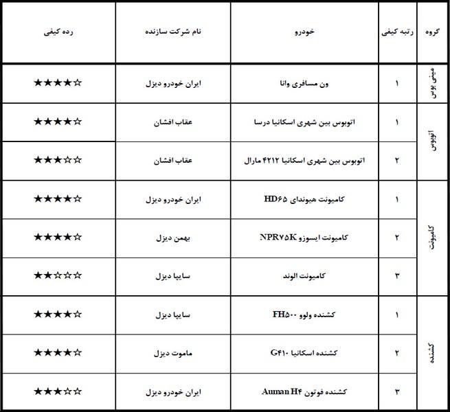 گزارش ارزشیابی کیفی خودرو شهریور ۹۷
