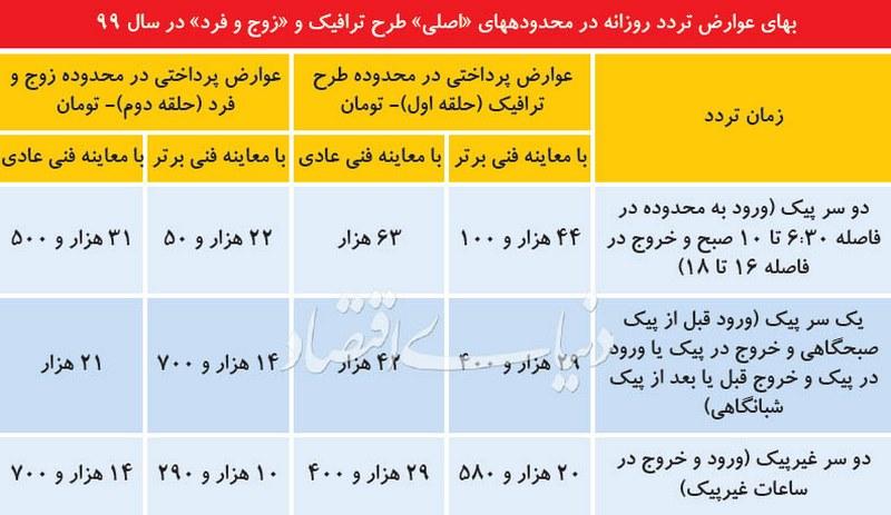 فرمول سال 99 طرح ترافیک شهر تهران