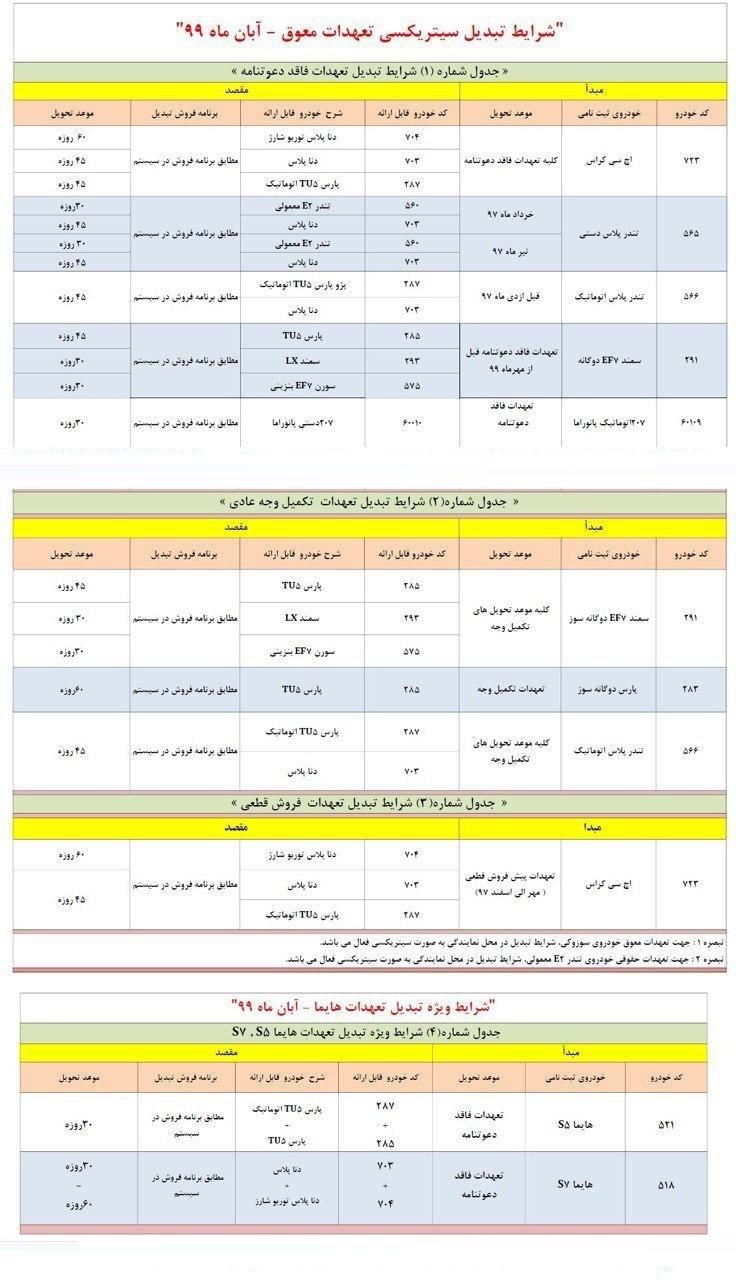 طرح تبدیل حوالههای ایران خودرو به سایر محصولات آبان 99