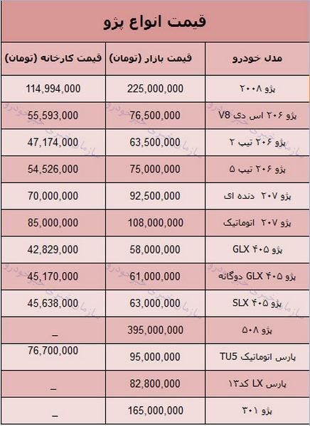 قیمت روز محصولات پژو در بازار 13 بهمن 97