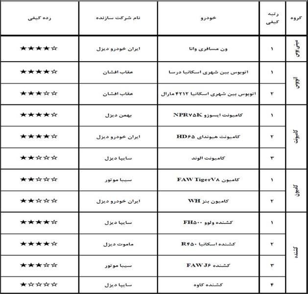 گزارش ارزشیابی کیفی خودرو آبان ۹۷