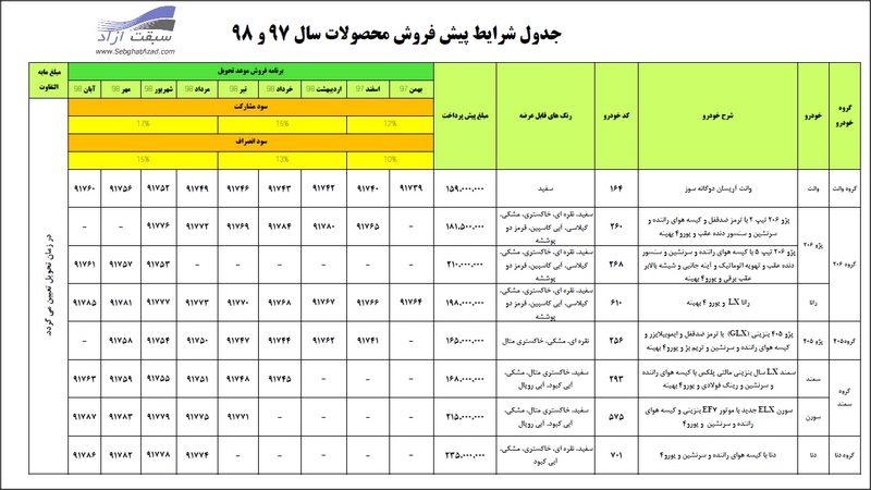 شرایط پیش فروش 53 هزار خودروی ایران خودرو منتشر شد