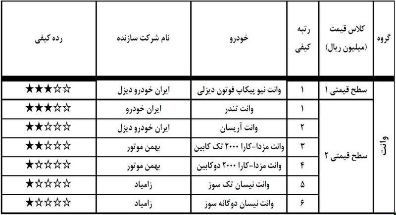 گزارش ارزشیابی کیفی خودرو بهمن ۹۷