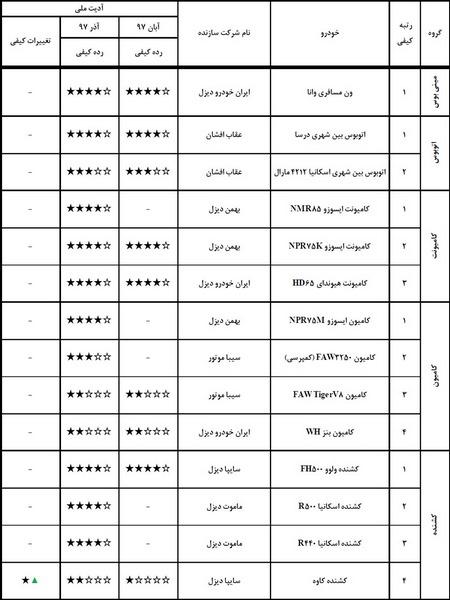 گزارش ارزشیابی کیفی خودرو آذر ۹۷