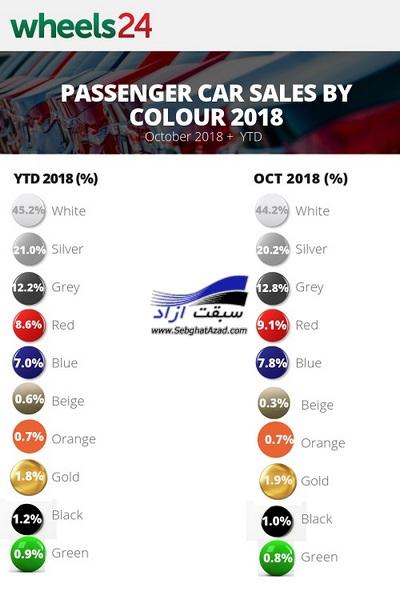 محبوبترین رنگهای خودرو در سال 2018 معرفی شدند