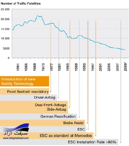 سیستم کنترل پایداری الکترونیکی خودرو ESP