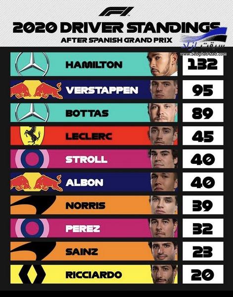 مسابقات فرمول یک گرندپری اسپانیا بارسلونا ۲۰۲۰