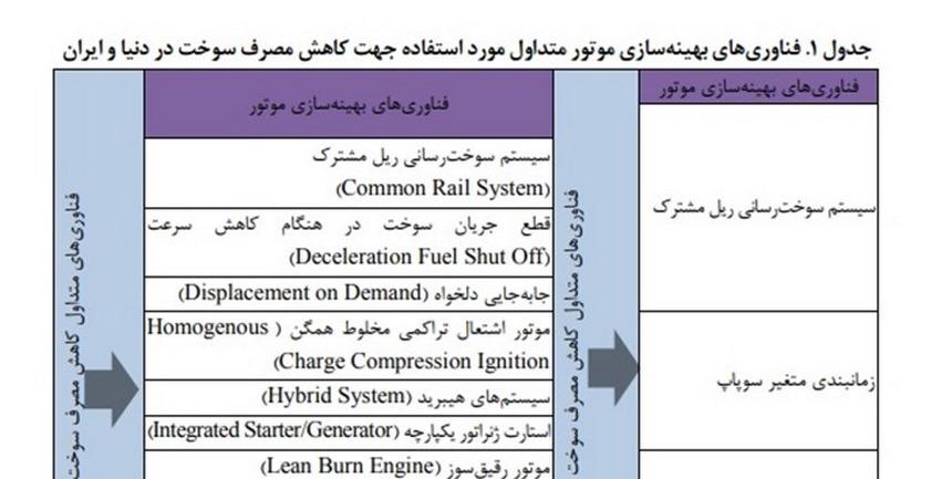 ميزان انتشار گازهای گلخانهای خودروهای ایرانی 60 درصد بالاتر از کشورهای اتحادیه اروپاست
