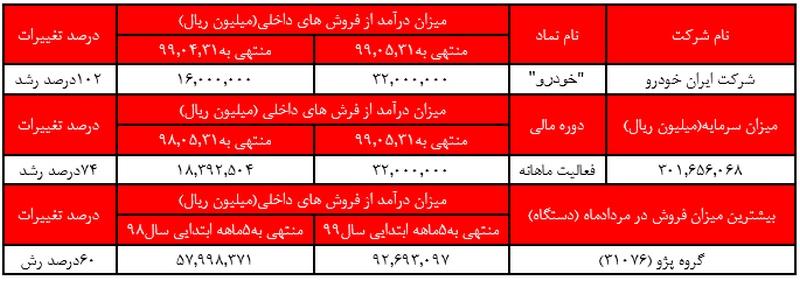 رشد 74 درصدی فروش ایران خودرو