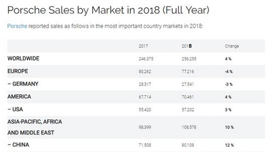 پورشه در کدام کشورها بیشترین طرفدار را دارد؟