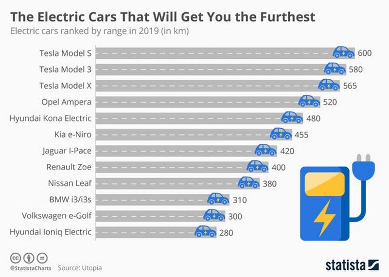خودروهای الکتریکی با بیشترین توان پیمایش مسافت