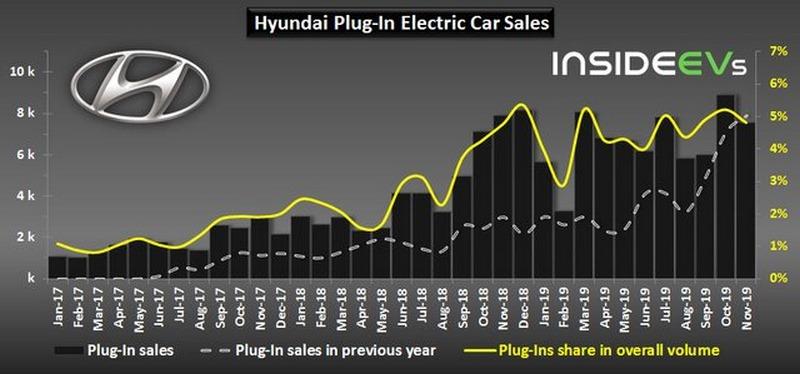 فروش خودروهای پاک هیوندای نزولی شد
