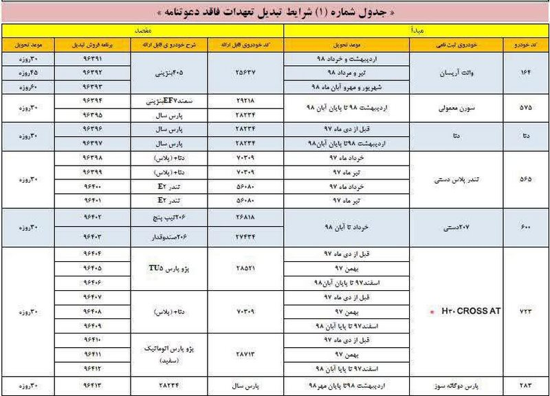 طرح تبدیل محصولات ایران خودرو ویژه آذرماه 98