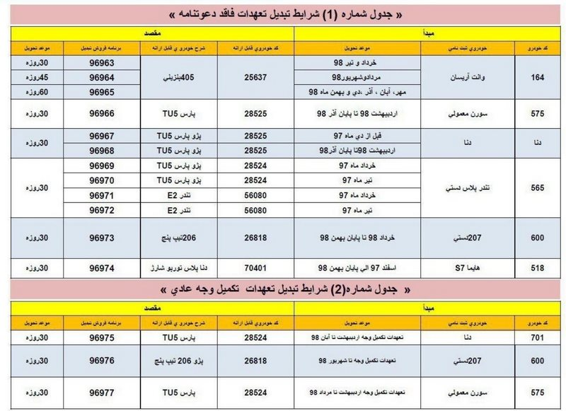 طرح تبدیل محصولات ایران خودرو به سایر محصولات بهمن 98