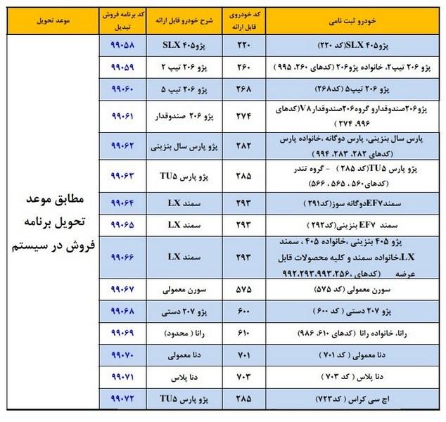 طرح تبدیل حواله محصولات ایران خودرو به سایر محصولات شهریور 99
