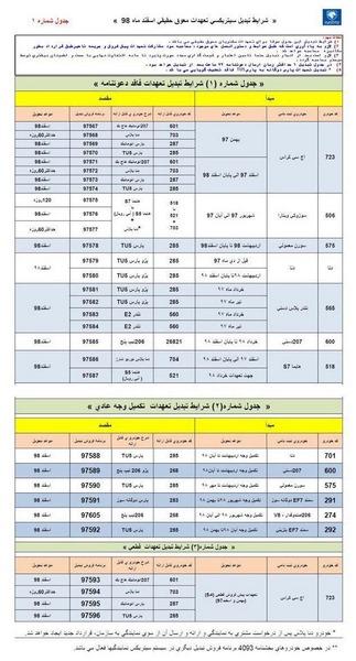 شرایط تبدیل حوالههای ایران خودرو به سایر محصولات اسفند 98