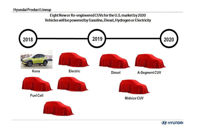 8 مدل کراس اور هیوندای در راه است