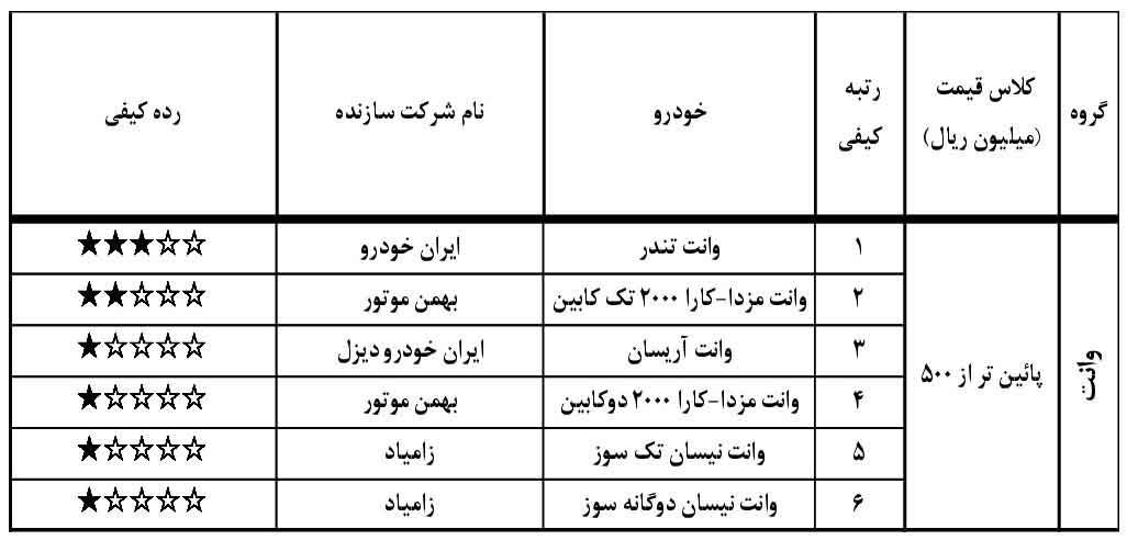 گزارش ارزشیابی کیفیت خودروهای داخلی در خرداد 97