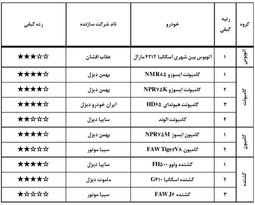 جدول مقایسه سطوح کیفیت خودرو های سواری