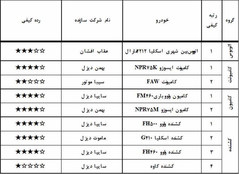 گزارش ارزشیابی کیفی خودرو اردیبهشت ۹۷