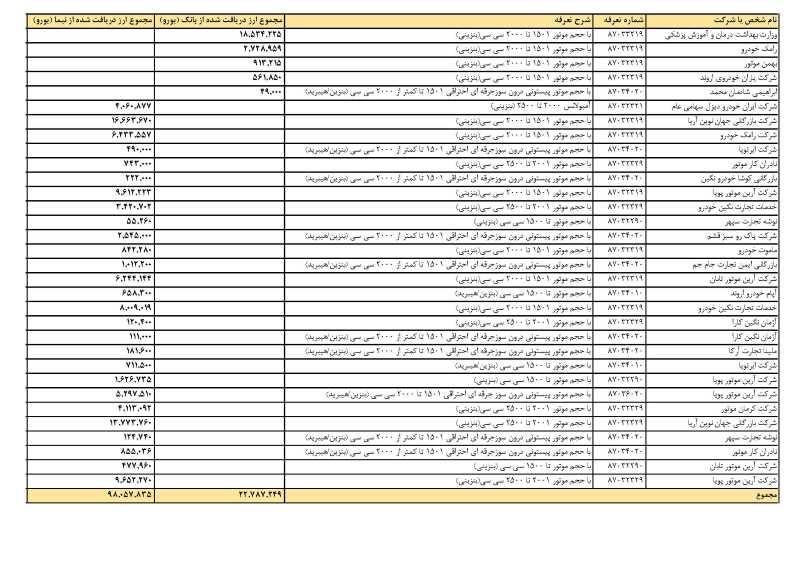 لیست شرکتهای وارد کننده خودرو با ارز دولتی اعلام شد