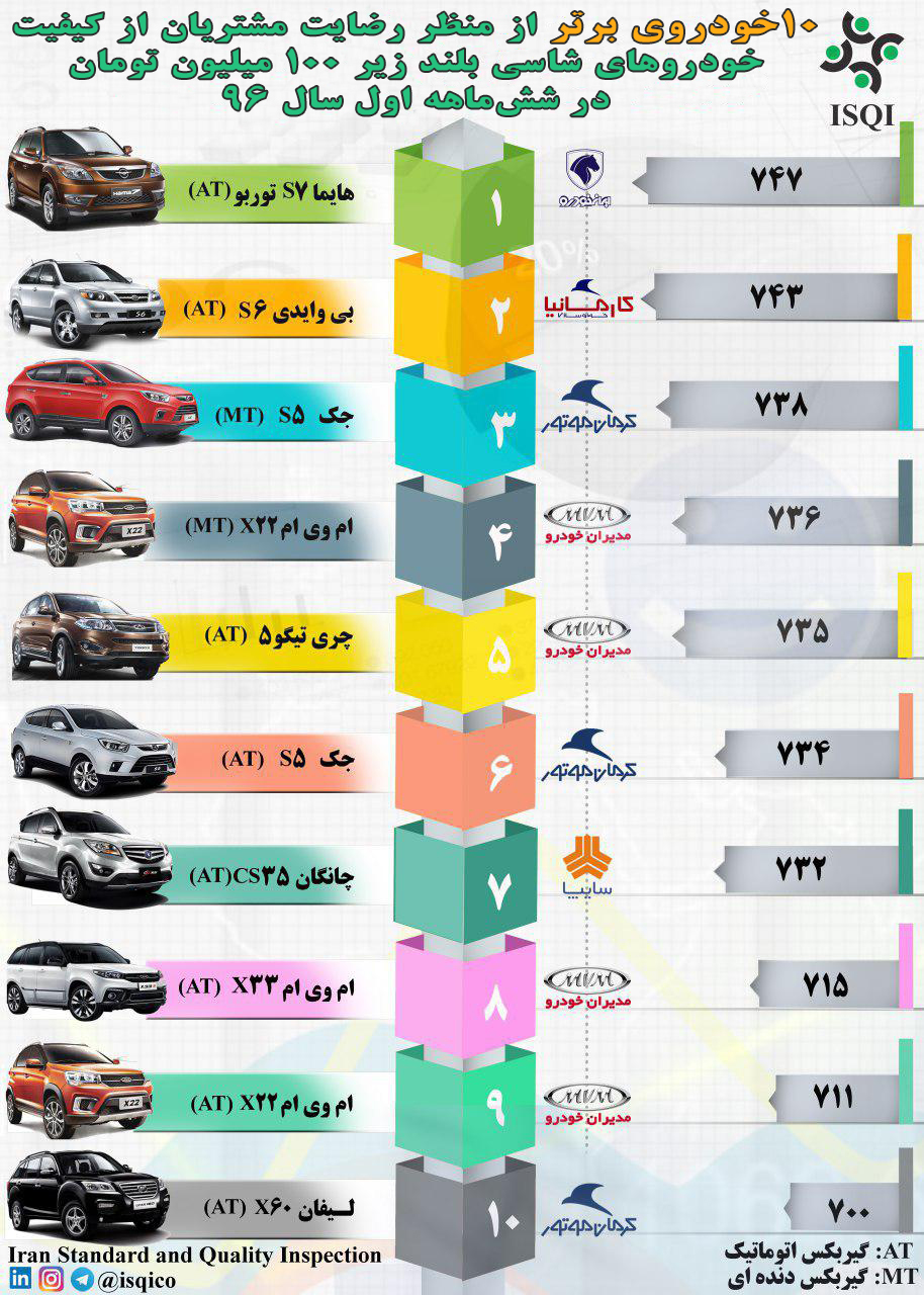 10 خودروی برتر شاسیبلند زیر 100 میلیون